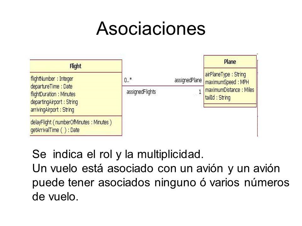 Asociaciones Se indica el rol y la multiplicidad.