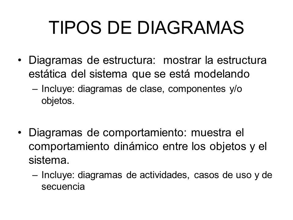 TIPOS DE DIAGRAMAS Diagramas de estructura: mostrar la estructura estática del sistema que se está modelando.