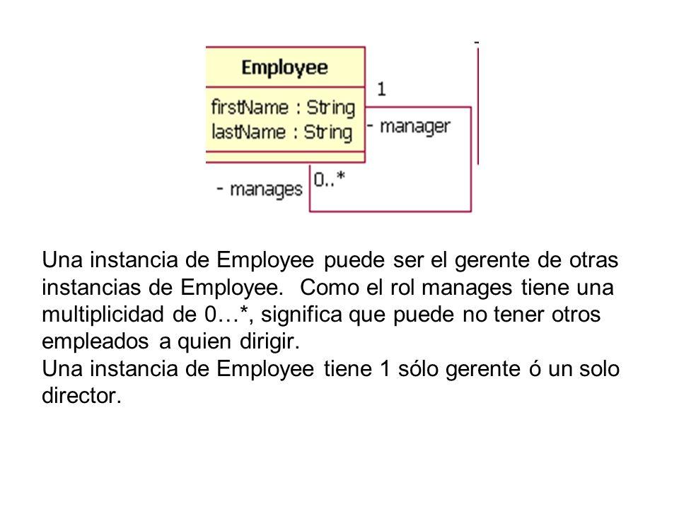 Una instancia de Employee puede ser el gerente de otras instancias de Employee.
