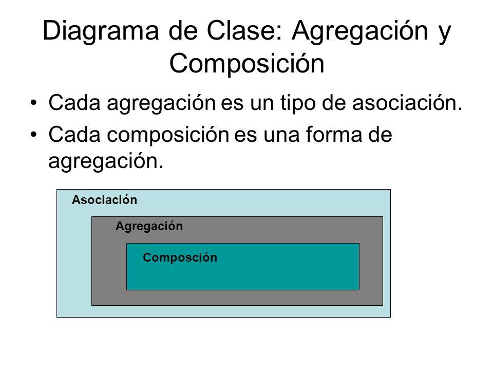 Diagrama de Clase: Agregación y Composición