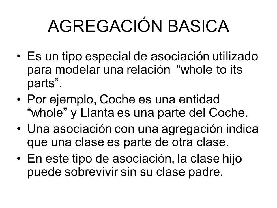 AGREGACIÓN BASICAEs un tipo especial de asociación utilizado para modelar una relación whole to its parts .