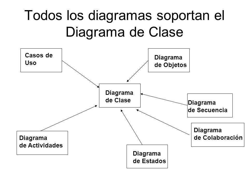 Todos los diagramas soportan el Diagrama de Clase