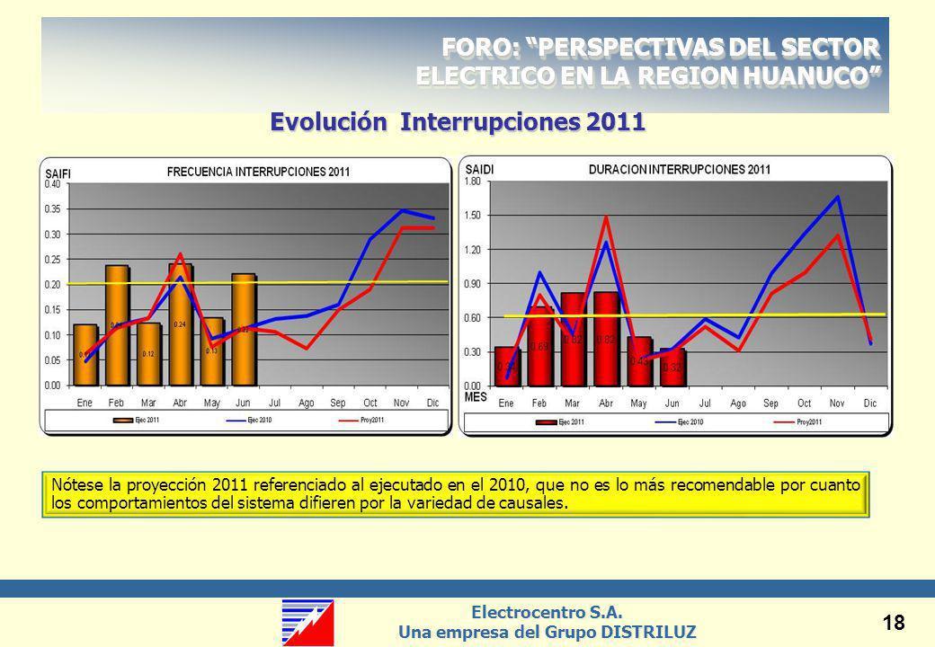 Evolución Interrupciones 2011