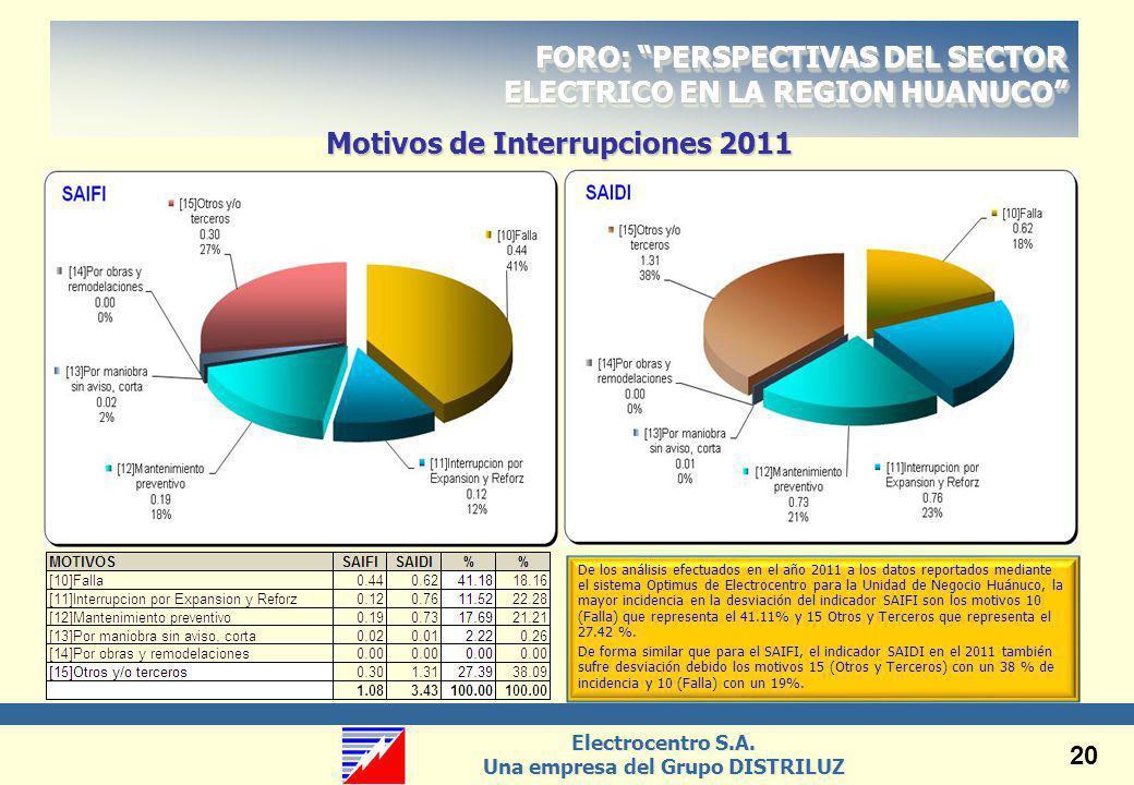 Motivos de Interrupciones 2011