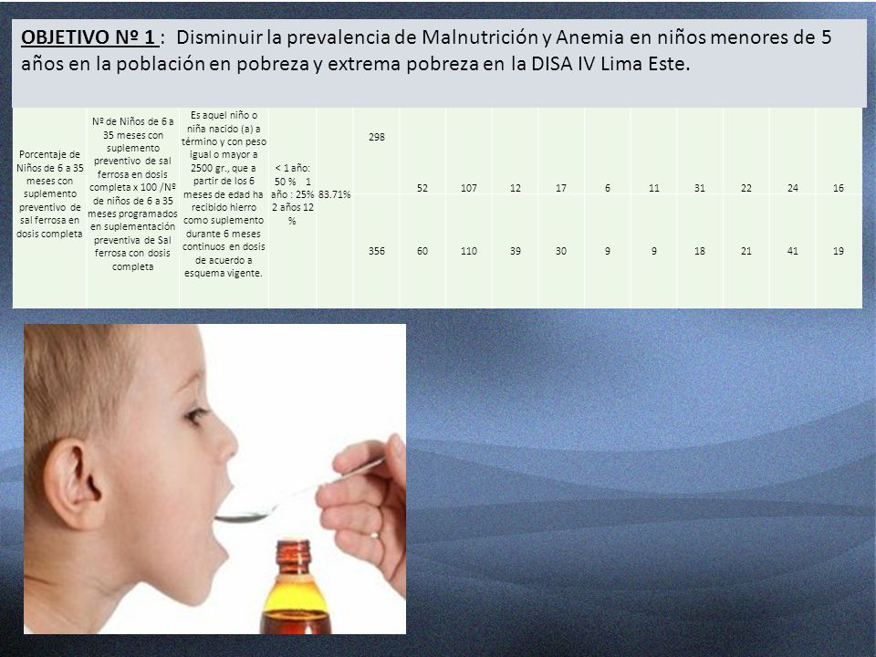 OBJETIVO Nº 1 : Disminuir la prevalencia de Malnutrición y Anemia en niños menores de 5 años en la población en pobreza y extrema pobreza en la DISA IV Lima Este.