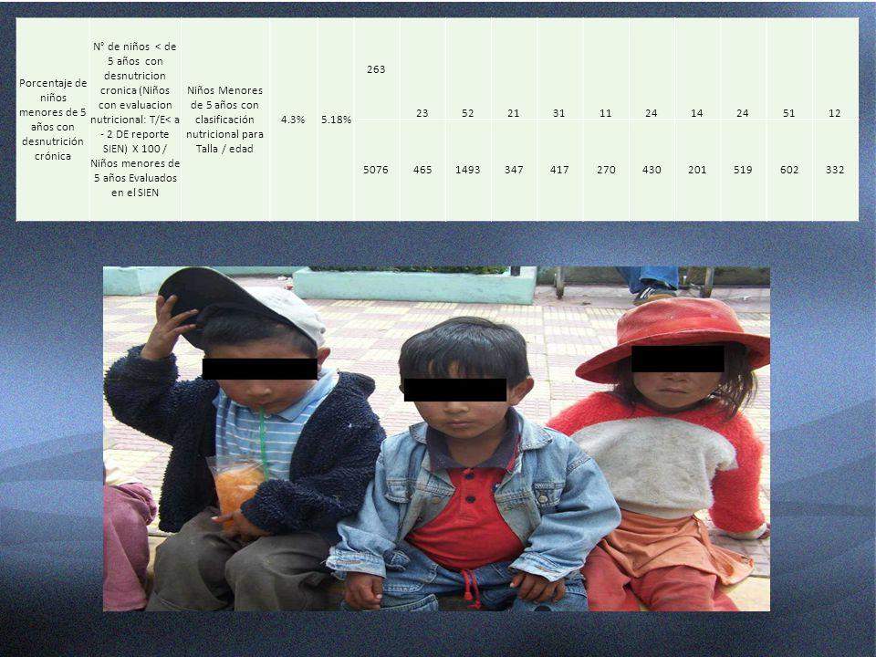 Porcentaje de niños menores de 5 años con desnutrición crónica