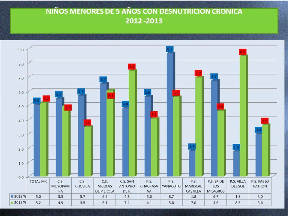 NIÑOS MENORES DE 5 AÑOS CON DESNUTRICION CRONICA