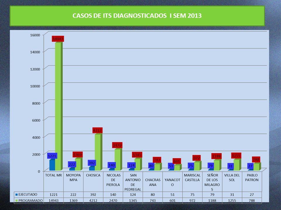 CASOS DE ITS DIAGNOSTICADOS I SEM 2013