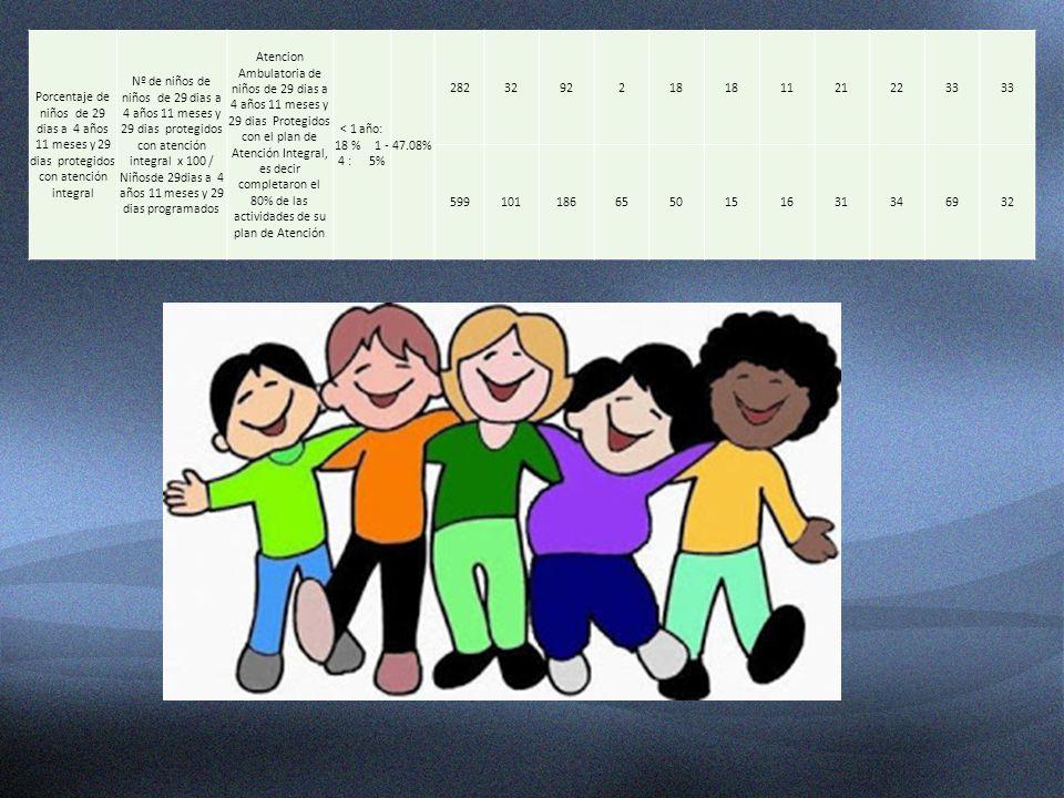 Porcentaje de niños de 29 dias a 4 años 11 meses y 29 dias protegidos con atención integral