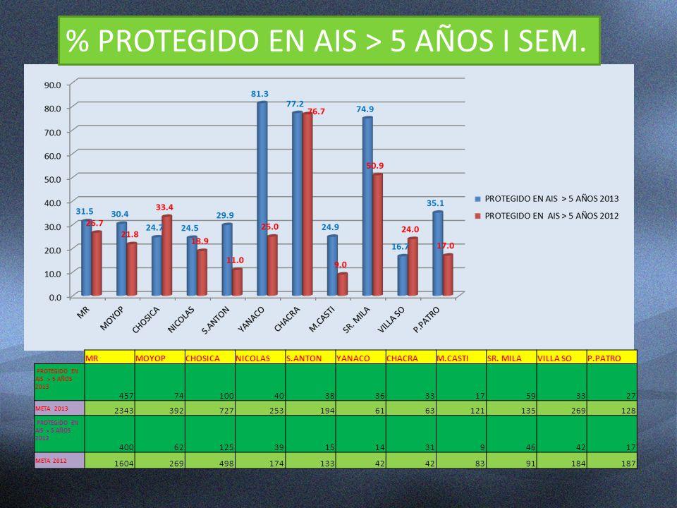 % PROTEGIDO EN AIS > 5 AÑOS I SEM.
