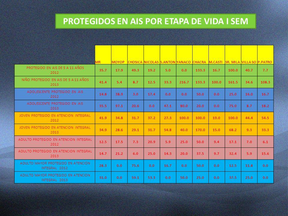 PROTEGIDOS EN AIS POR ETAPA DE VIDA I SEM