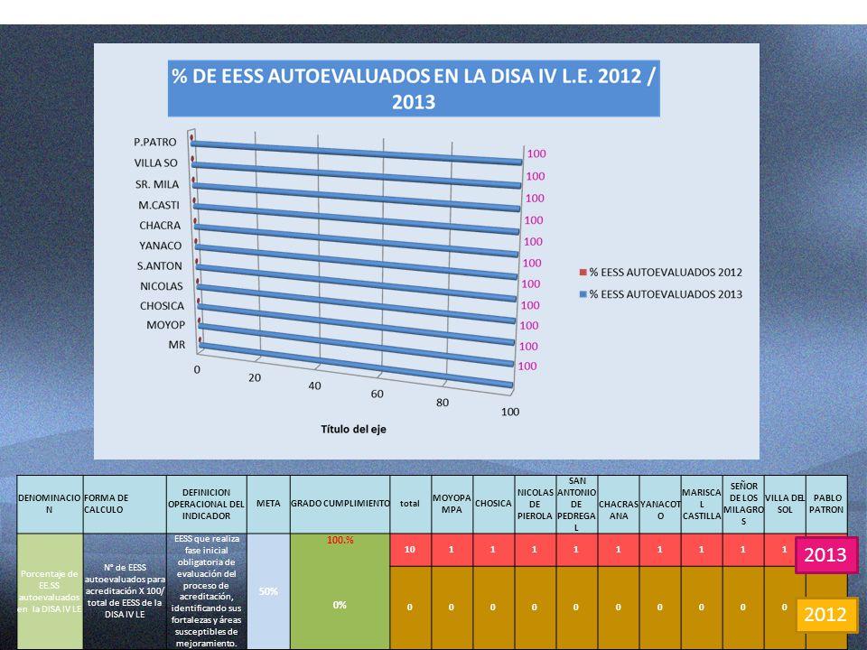DEFINICION OPERACIONAL DEL INDICADOR SAN ANTONIO DE PEDREGAL