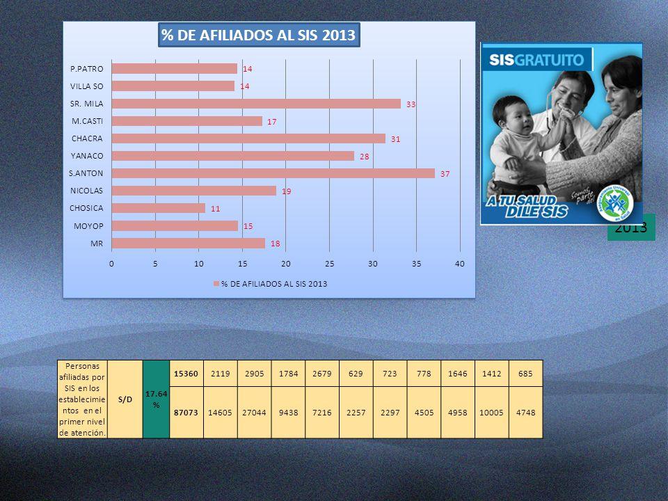 2013 Personas afiliadas por SIS en los establecimientos en el primer nivel de atención. S/D. 17.64%