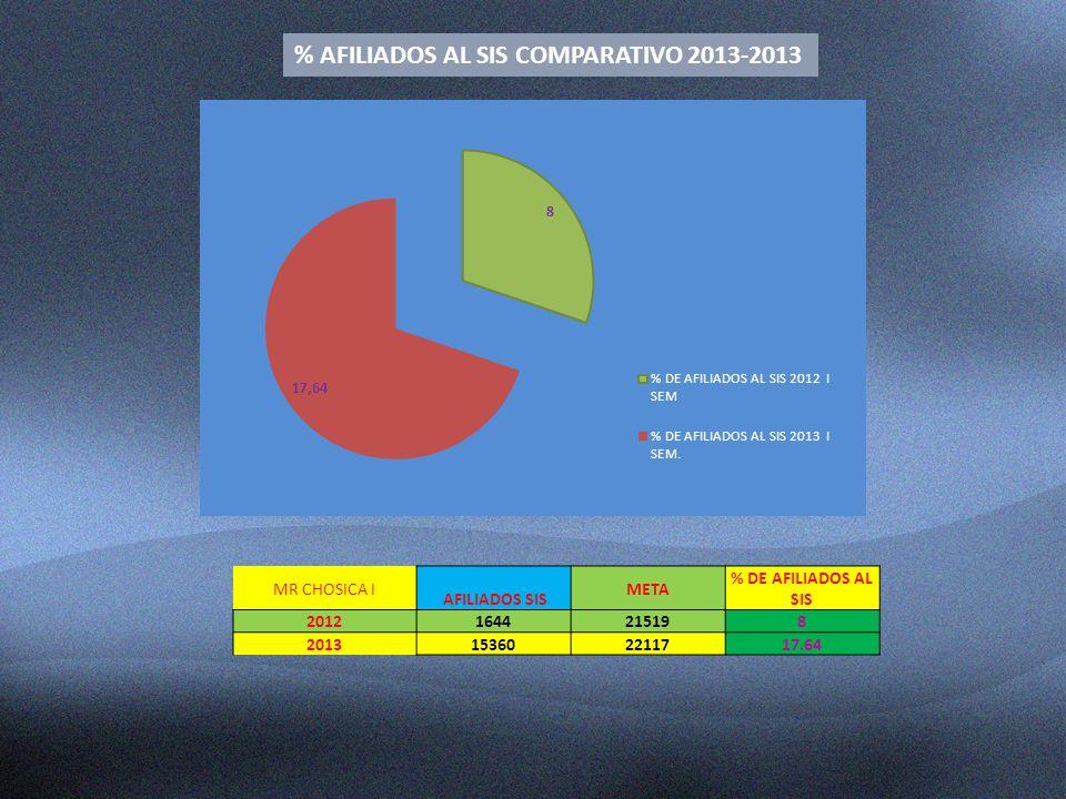 % AFILIADOS AL SIS COMPARATIVO 2013-2013