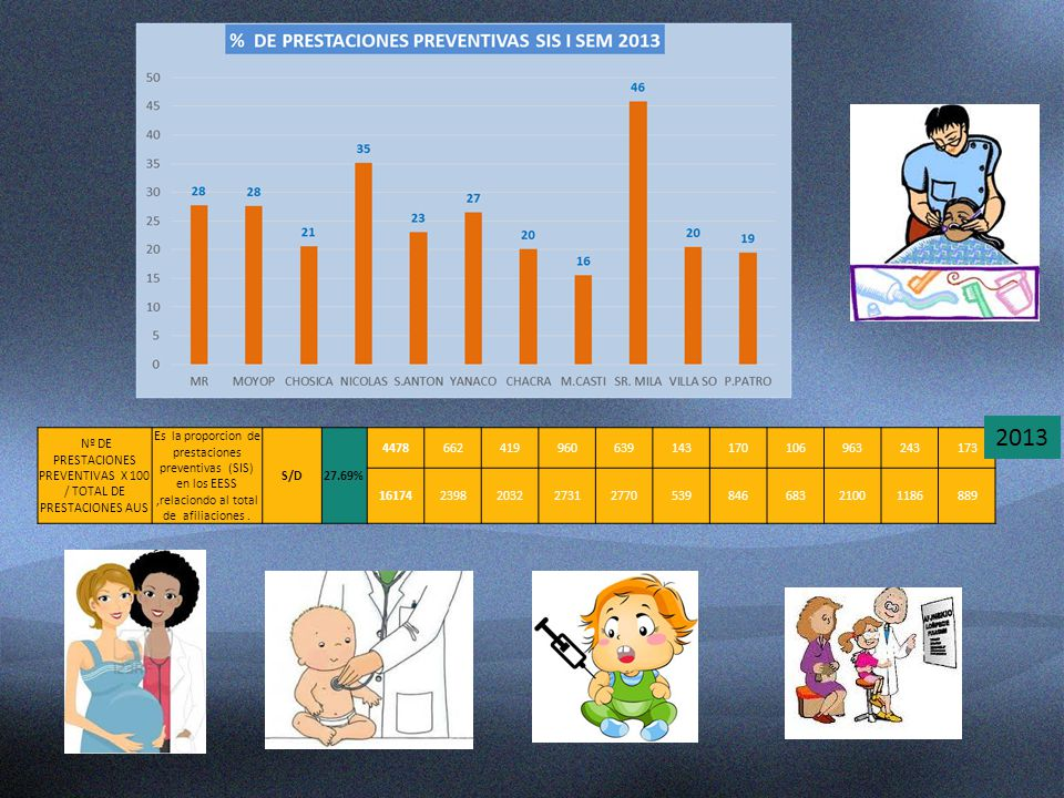 Nº DE PRESTACIONES PREVENTIVAS X 100 / TOTAL DE PRESTACIONES AUS
