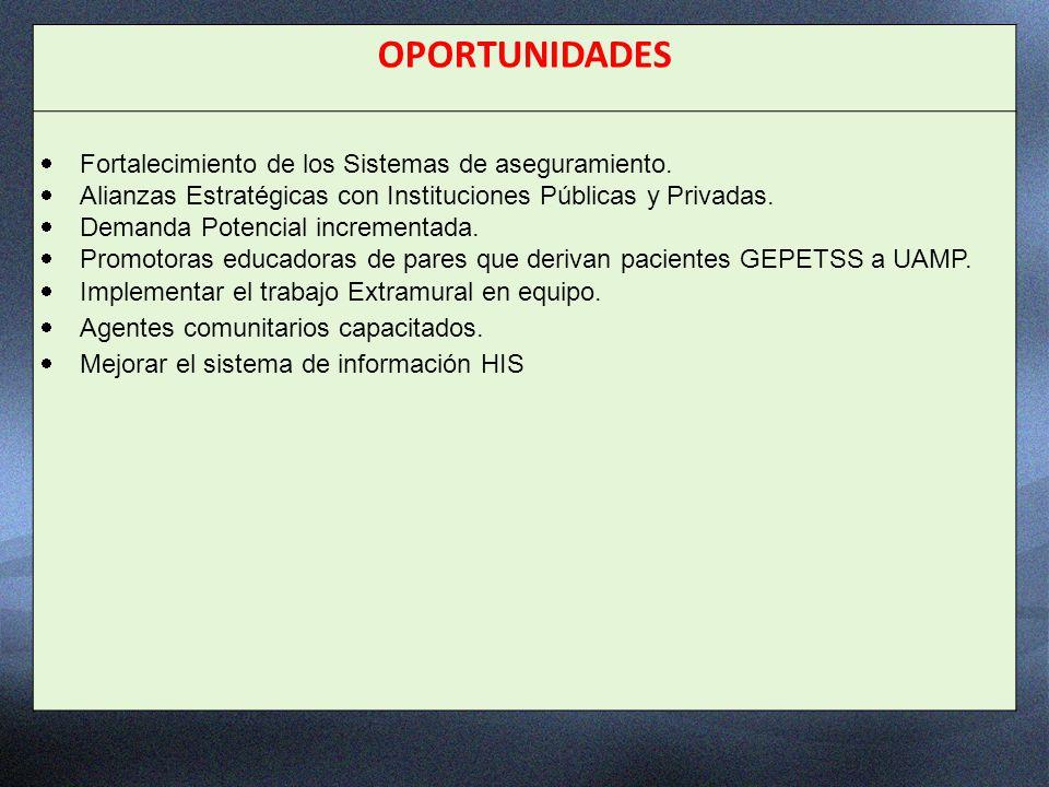 OPORTUNIDADES Fortalecimiento de los Sistemas de aseguramiento.