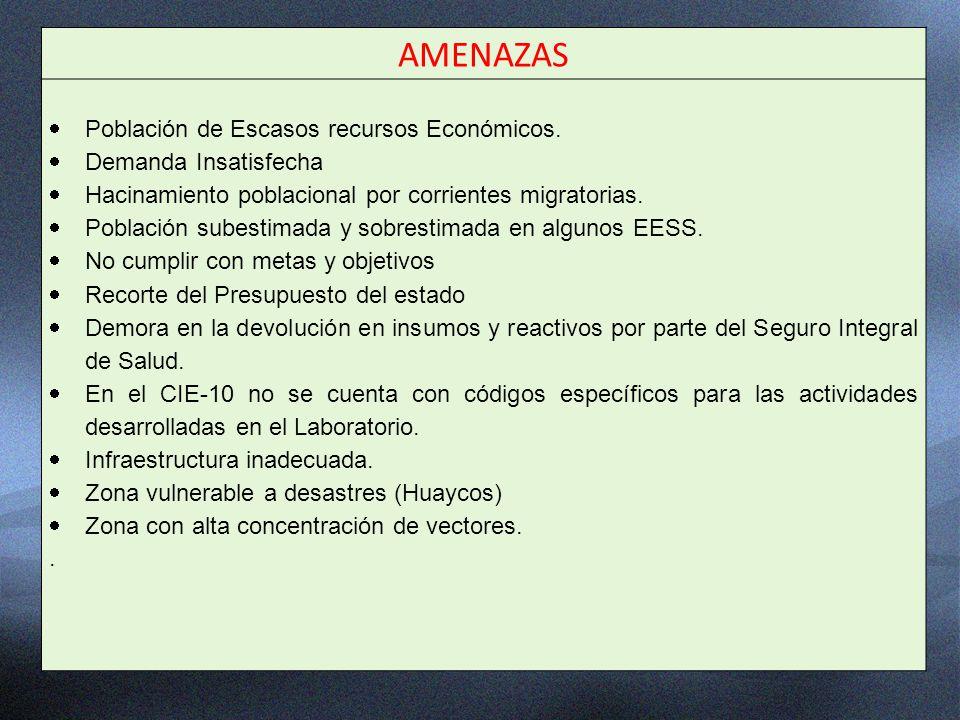 AMENAZAS Población de Escasos recursos Económicos.