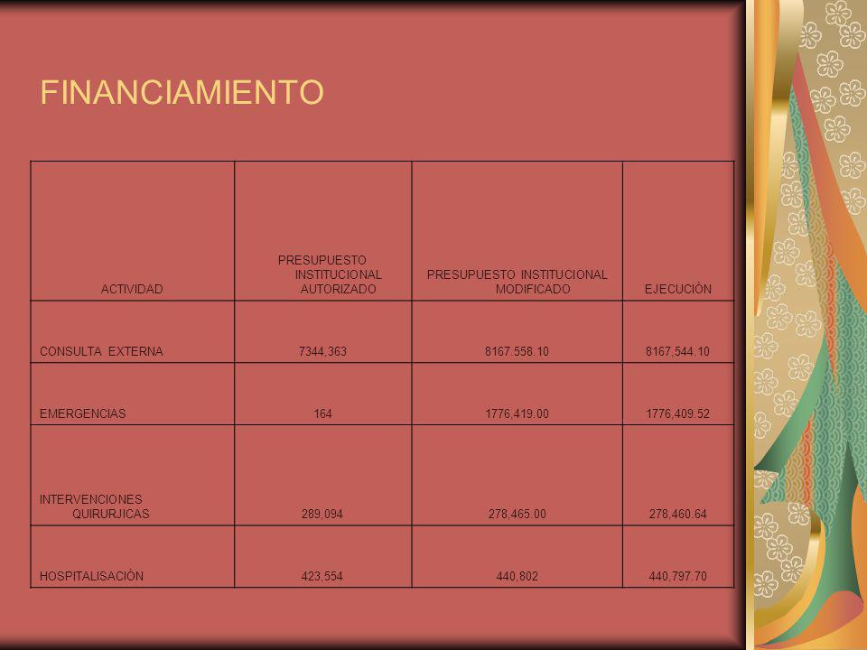 FINANCIAMIENTO ACTIVIDAD PRESUPUESTO INSTITUCIONAL AUTORIZADO