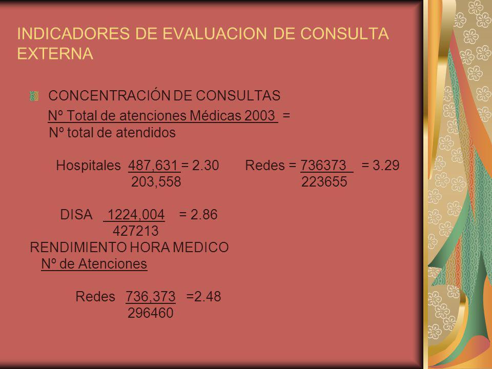 INDICADORES DE EVALUACION DE CONSULTA EXTERNA