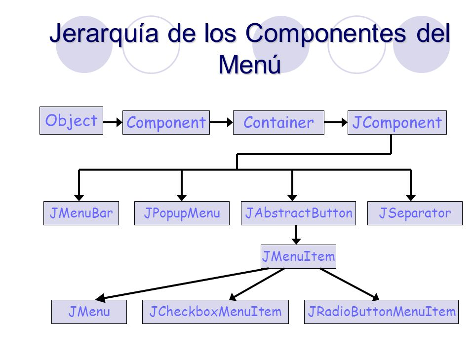 Jerarquía de los Componentes del Menú