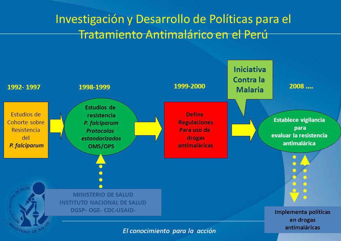 evaluar la resistencia INSTITUTO NACIONAL DE SALUD