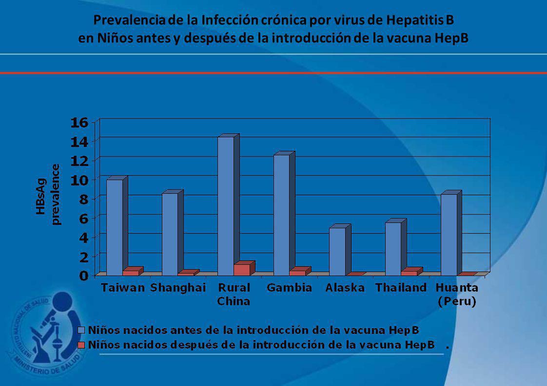 Prevalencia de la Infección crónica por virus de Hepatitis B en Niños antes y después de la introducción de la vacuna HepB