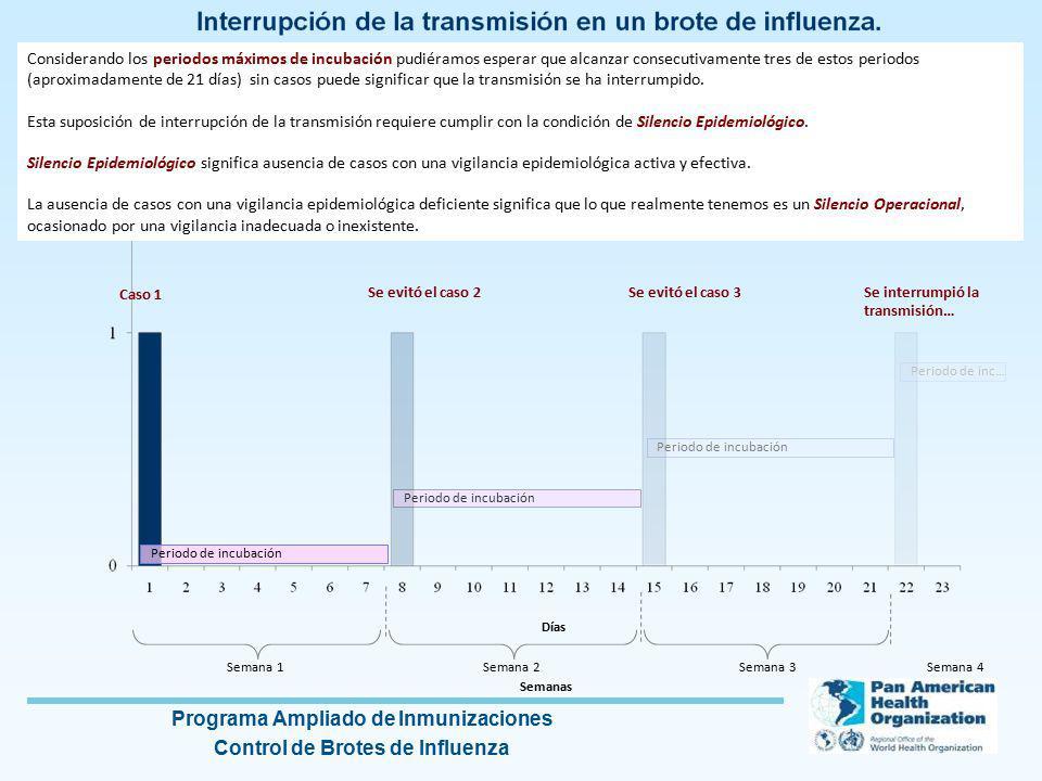 Considerando los periodos máximos de incubación pudiéramos esperar que alcanzar consecutivamente tres de estos periodos (aproximadamente de 21 días) sin casos puede significar que la transmisión se ha interrumpido.