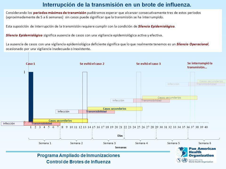 Considerando los periodos máximos de transmisión pudiéramos esperar que alcanzar consecutivamente tres de estos periodos (aproximadamente de 5 a 6 semanas) sin casos puede significar que la transmisión se ha interrumpido.