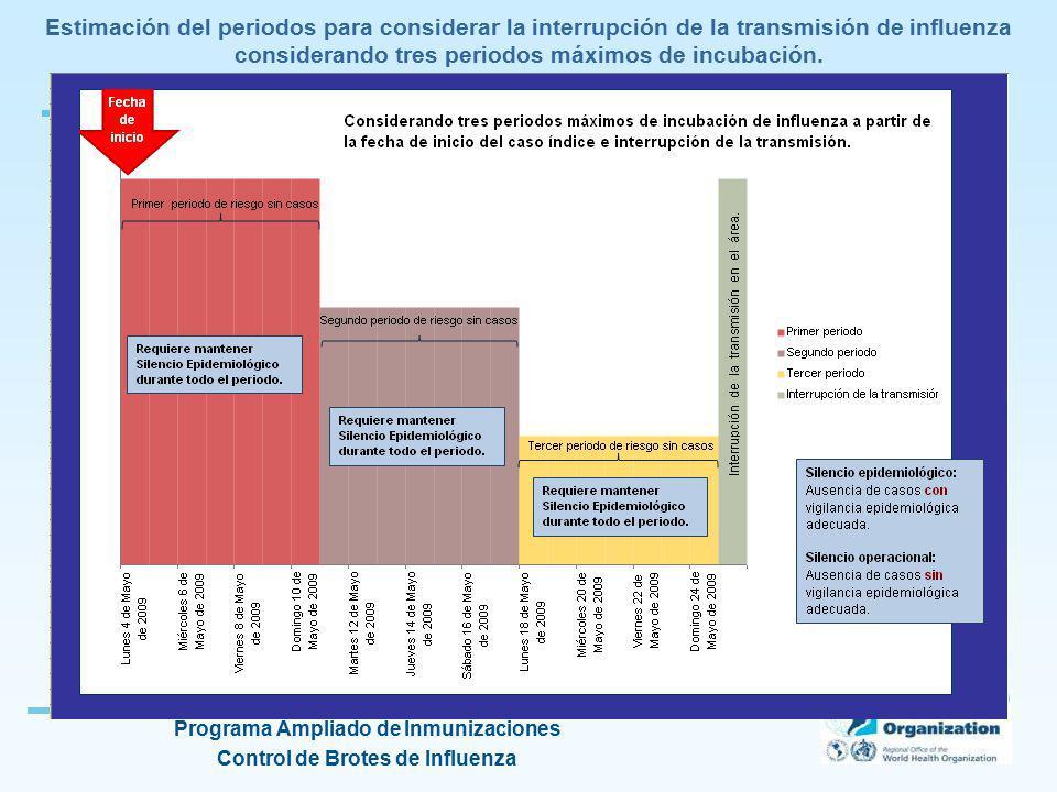 Estimación del periodos para considerar la interrupción de la transmisión de influenza considerando tres periodos máximos de incubación.