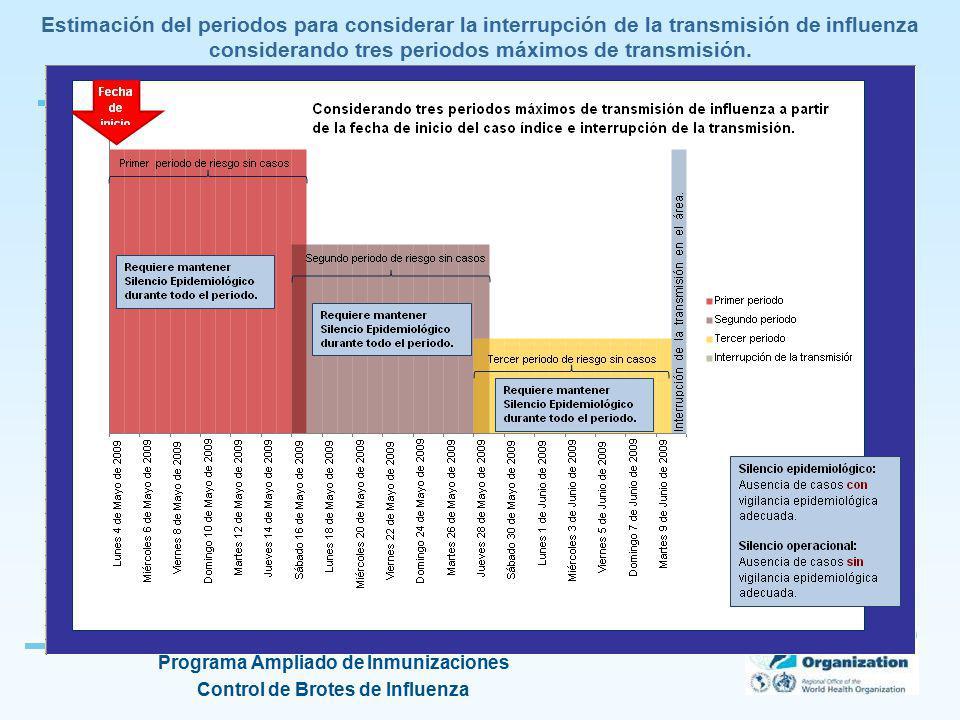 Estimación del periodos para considerar la interrupción de la transmisión de influenza considerando tres periodos máximos de transmisión.