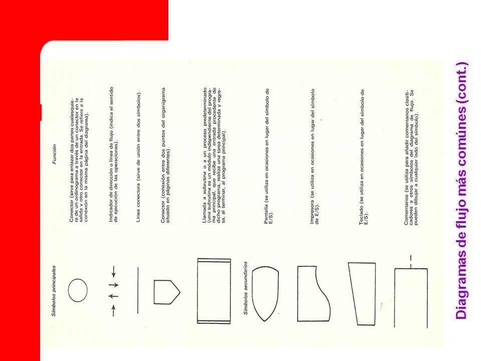 Diagramas de flujo más comúnes (cont.)