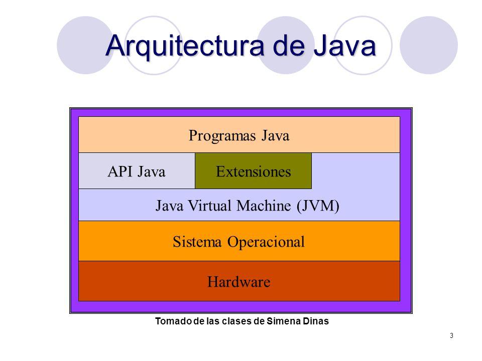 Arquitectura de Java Programas Java API Java Extensiones