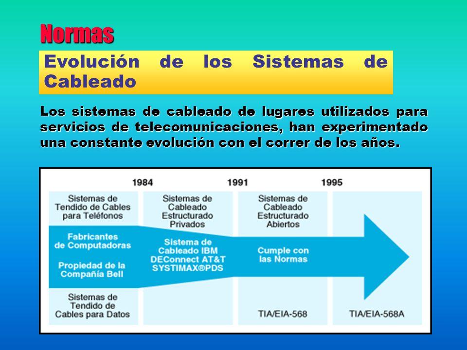 Normas Evolución de los Sistemas de Cableado