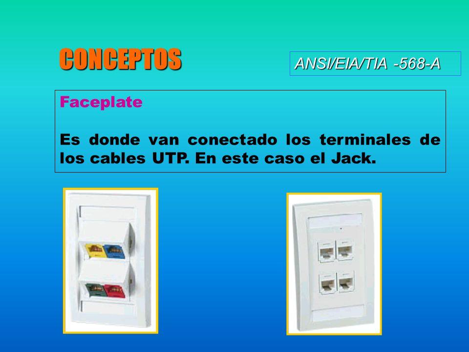 CONCEPTOS ANSI/EIA/TIA -568-A Faceplate