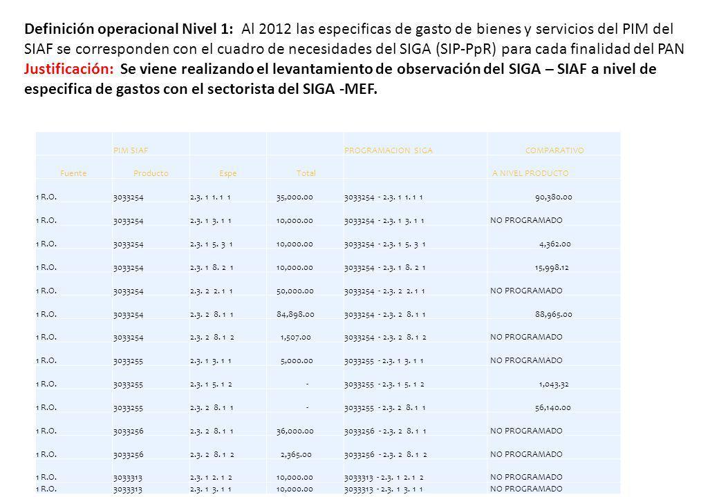 Definición operacional Nivel 1: Al 2012 las especificas de gasto de bienes y servicios del PIM del SIAF se corresponden con el cuadro de necesidades del SIGA (SIP-PpR) para cada finalidad del PAN