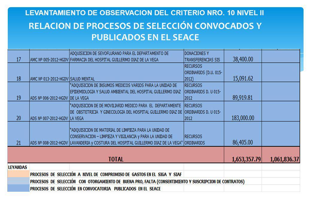 RELACION DE PROCESOS DE SELECCIÓN CONVOCADOS Y PUBLICADOS EN EL SEACE