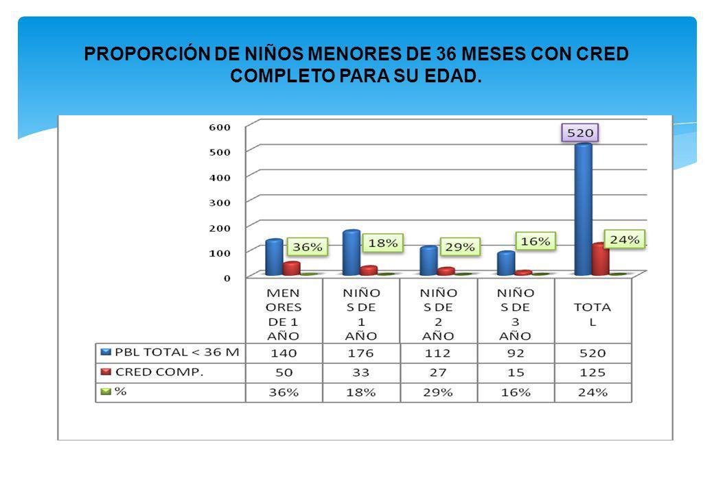 PROPORCIÓN DE NIÑOS MENORES DE 36 MESES CON CRED COMPLETO PARA SU EDAD.