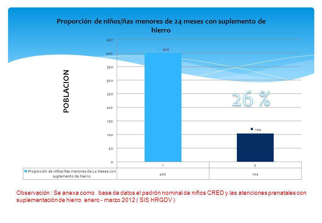 Observación : Se anexa como base de datos el padrón nominal de niños CRED y las atenciones prenatales con suplementación de hierro enero - marzo 2012 ( SIS HRGDV )
