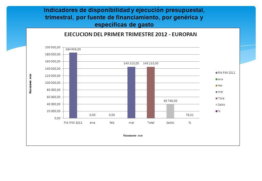 Indicadores de disponibilidad y ejecución presupuestal, trimestral, por fuente de financiamiento, por genérica y específicas de gasto