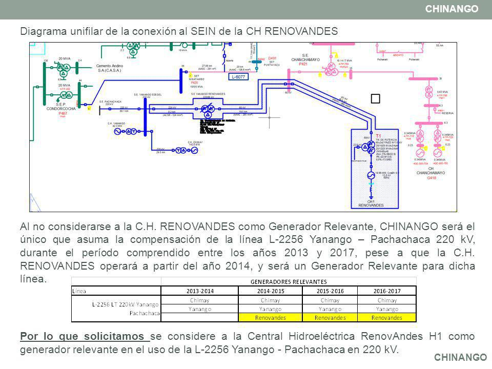 Diagrama unifilar de la conexión al SEIN de la CH RENOVANDES