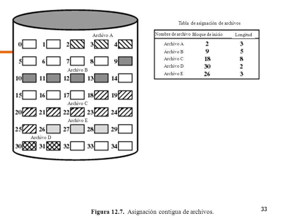 Figura 12.7. Asignación contigua de archivos.