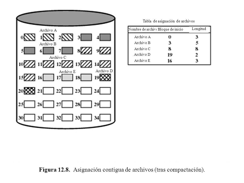Figura 12.8. Asignación contigua de archivos (tras compactación).