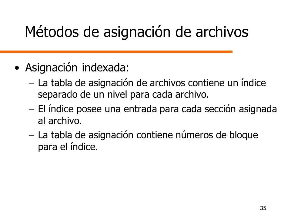 Métodos de asignación de archivos