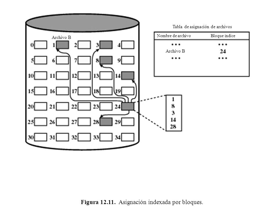 Figura 12.11. Asignación indexada por bloques.