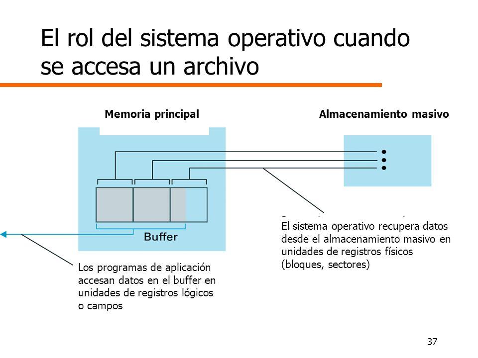 El rol del sistema operativo cuando se accesa un archivo