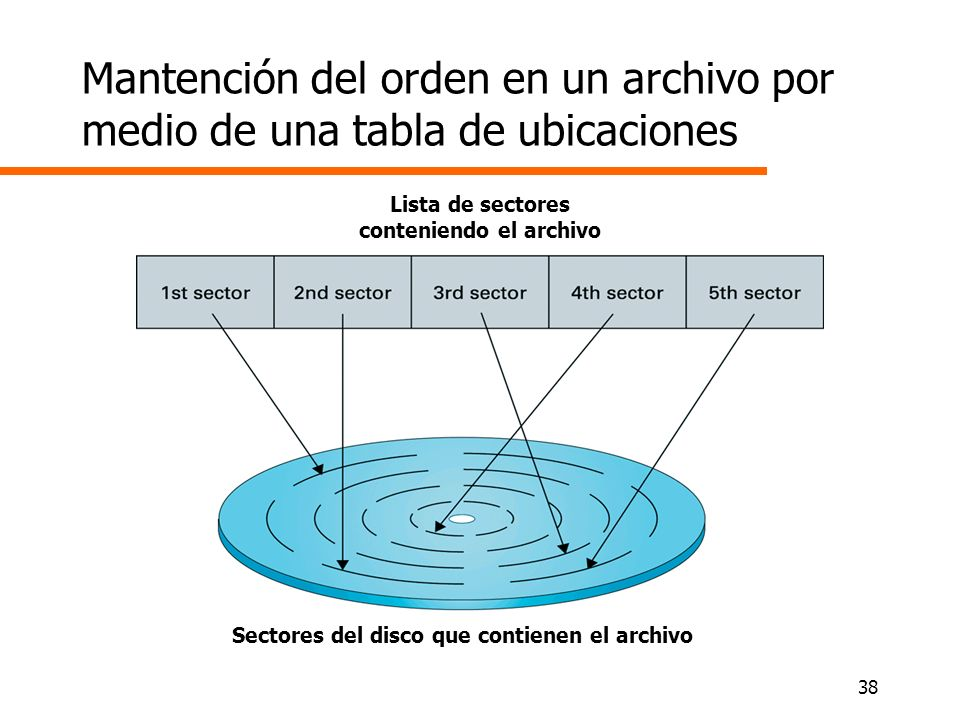 Lista de sectores conteniendo el archivo