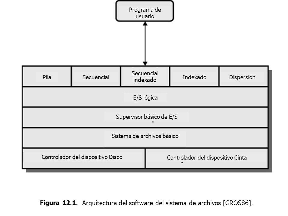 Programa de usuario Secuencial indexado. Pila. Secuencial. Indexado. Dispersión. E/S lógica.