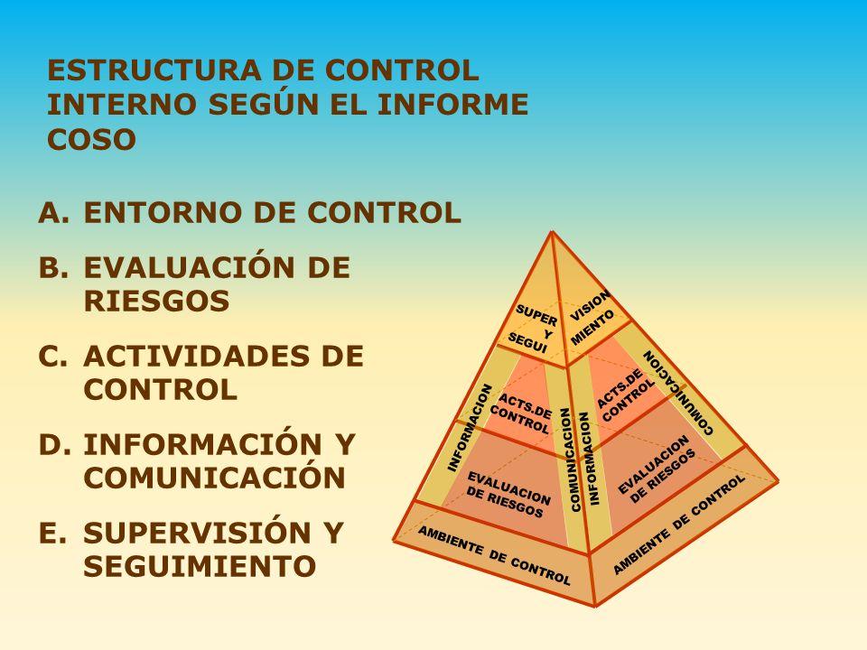 ESTRUCTURA DE CONTROL INTERNO SEGÚN EL INFORME COSO