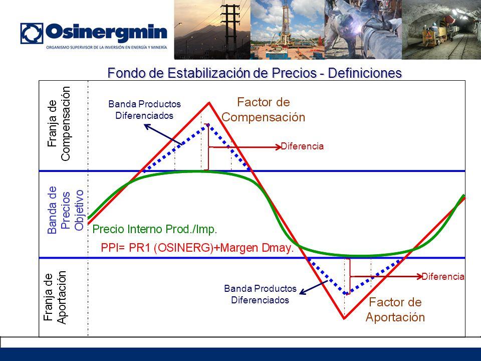 Fondo de Estabilización de Precios - Definiciones