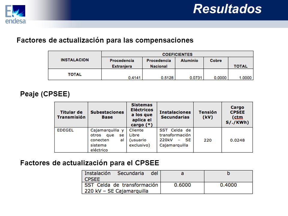 Resultados Factores de actualización para las compensaciones